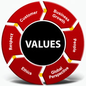 values_circle
